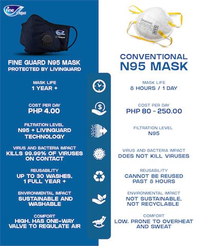 Fine Guard Philippines